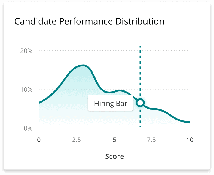 Chart showing where your company's hiring bar sits along a distribution of candidate scores.