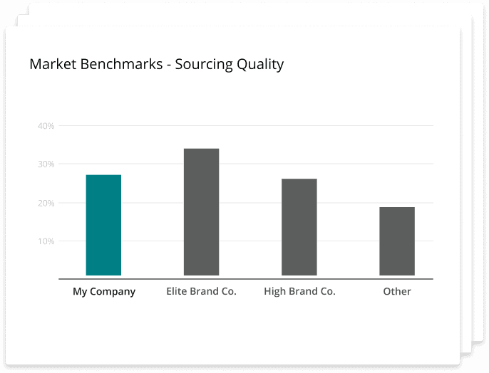Chart title: Market benchmarks - sourcing quality. Shows quality of source at My Company vs. elite brand companies, high brand companies, and other companies.