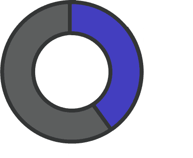 Pie chart showing less than half of all a company's applicants are selected for interviews.