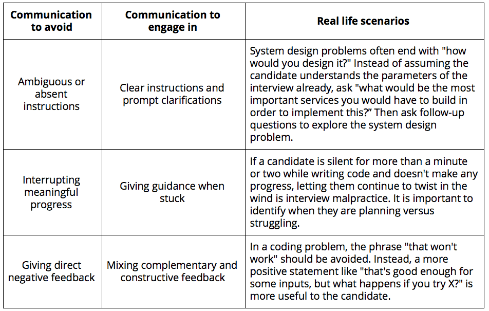 Examples of three communication styles interviewers should avoid and three to engage in.