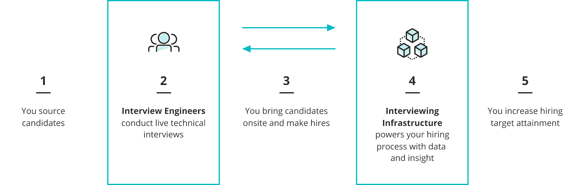 1. Your source candidates 2. Interview Engineers conduct live technical interviews 3. You bring cnadidates onsite and make hires 4. Intering Infrastructure powers your hiring process with data and insight 5. You increase hiring target attainment