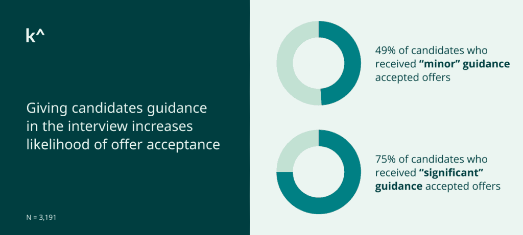 Karat data shows guidance in the interview increases likelihood of offer acceptance.