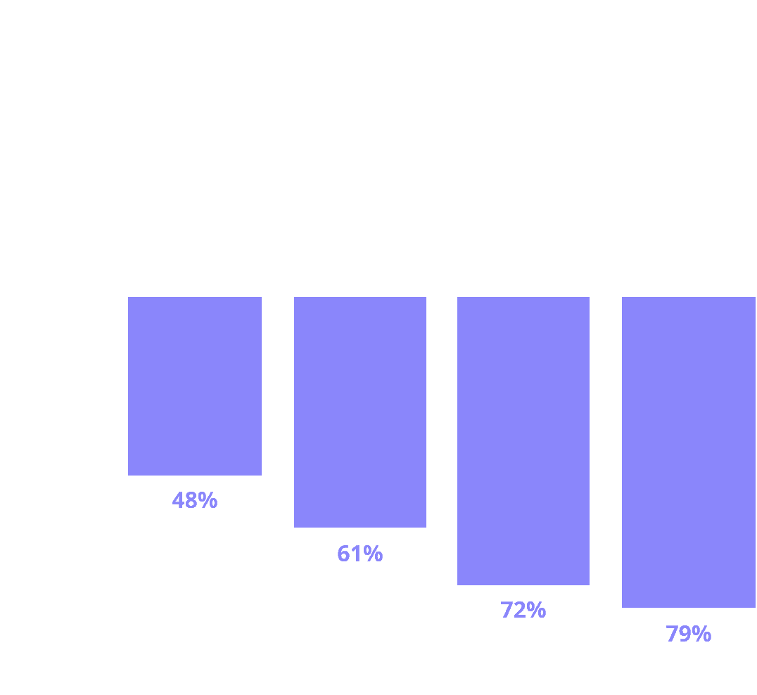 Those who agree Interviews are 