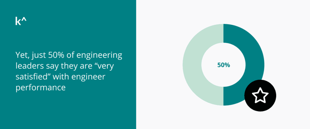 Karat survey shows 50 percent of engineering leaders are satisfied with developer performance