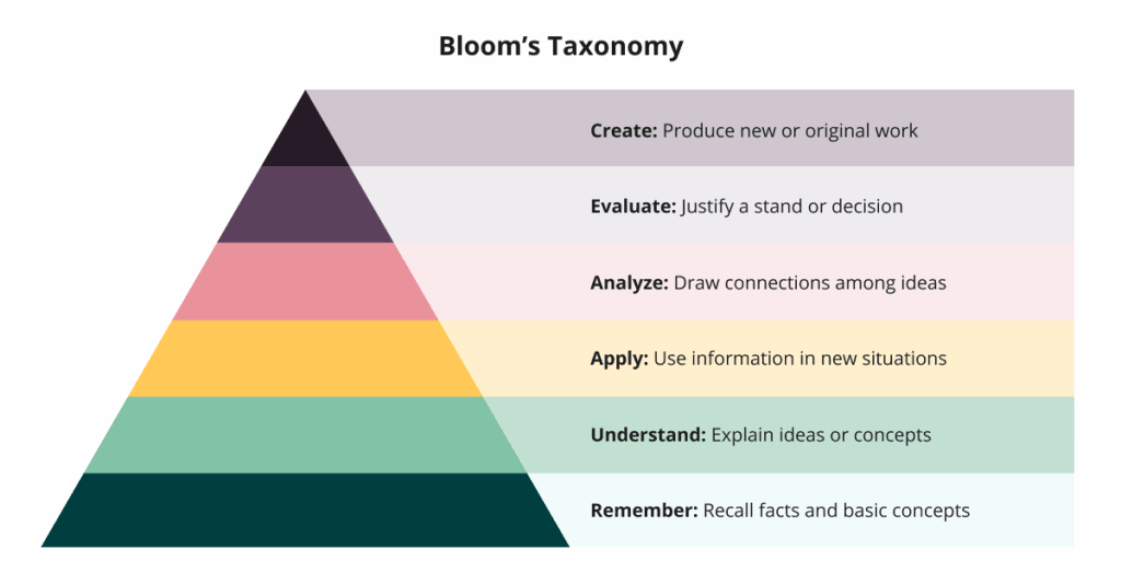 Representation of Bloom's Taxonomy for use in hiring