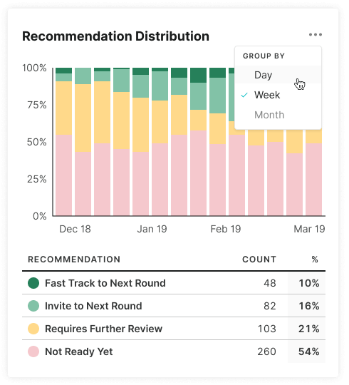 Technical Recruiting Recommendation Benchmark