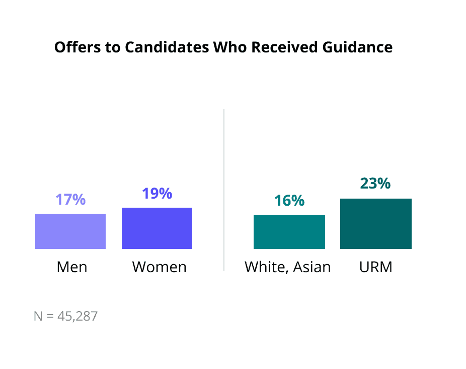 women and underrepresented minorities tend to receive more guidance during live assessments