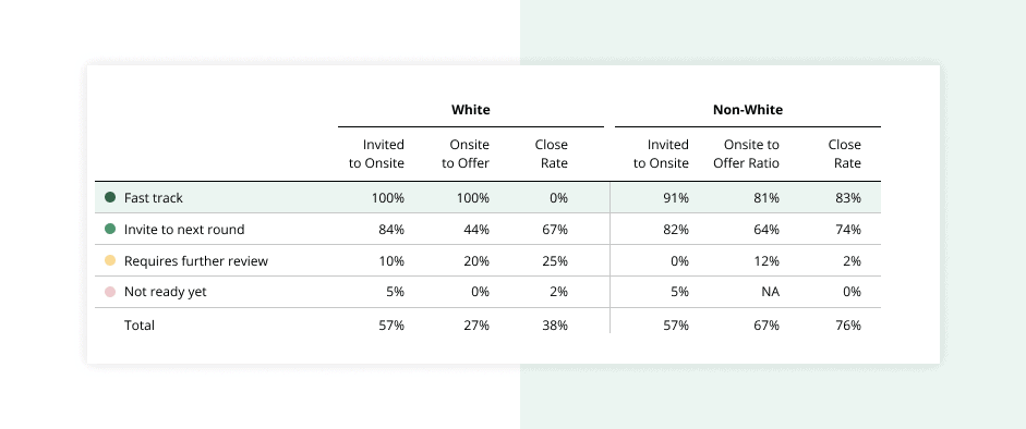 Measuring hiring funnel by race and gender.