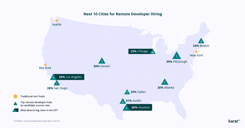 Next 10 Cities for Remote Developer Hiring tagged on a map of the USA.