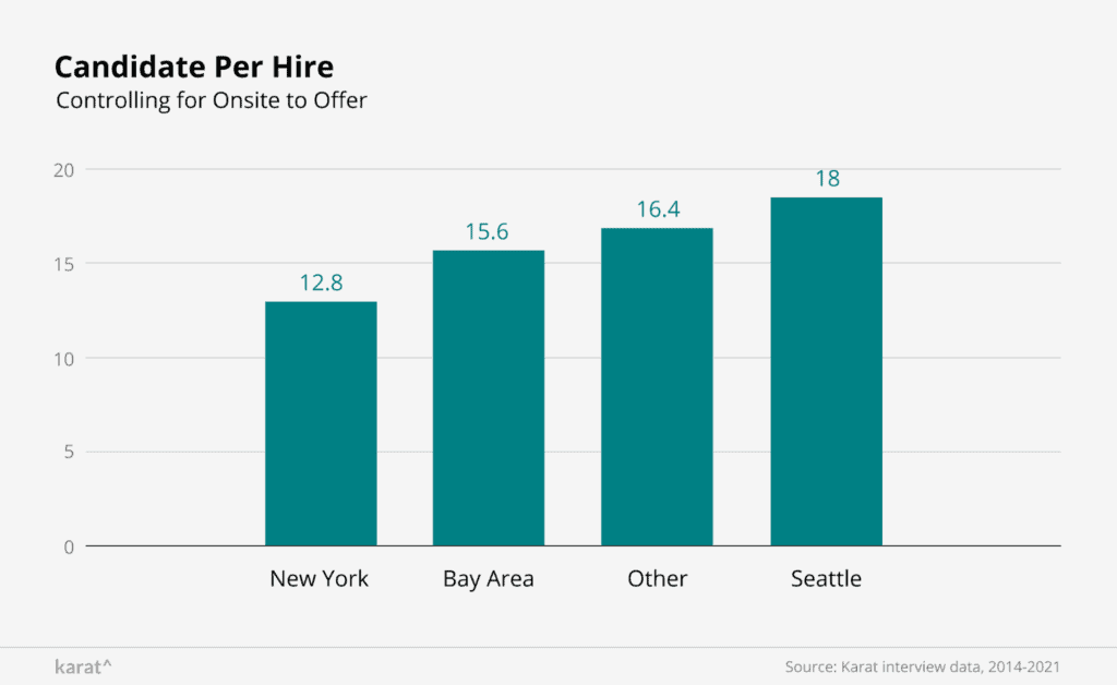 How many candidates do you need to hire a software engineer? New York: 12.8, San Francisco Bay Area: 15.6, Other: 16.4, Seattle, 18.0