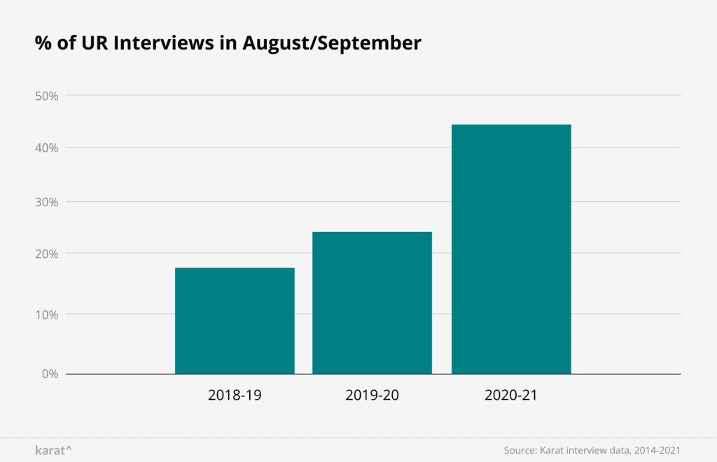 University Recruiting computer science students by year